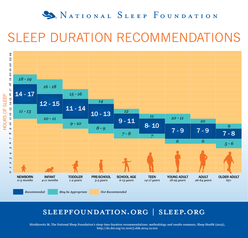 Sleep Recommendations